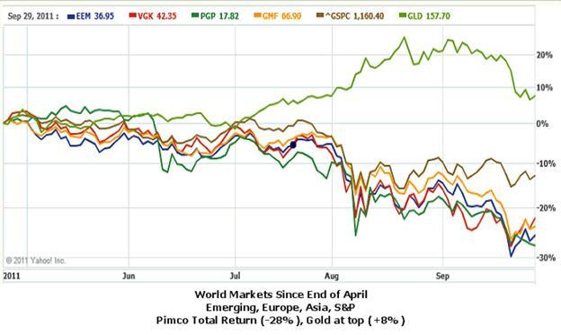The World Market Since the End of April 2011