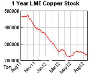 LME-Cooper-stock
