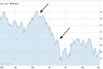 graph-sept-2013