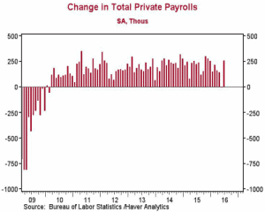 change in total private payrolls