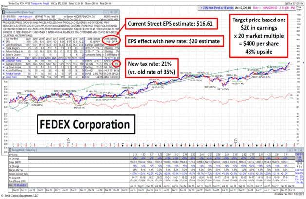 Fedex Corporation
